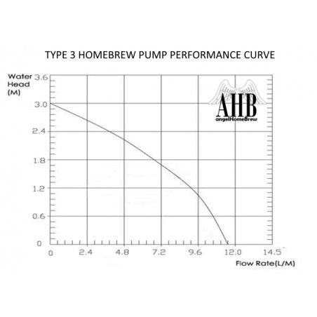 Homebrew-12V Pumpe Typ 3