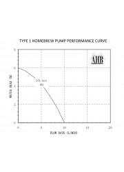 12V Homebrew Pump-Type 1
