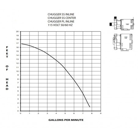 Chugger center inlet 230V Brew Bomba (CPSS-CI-2)