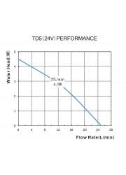 TD5 Pompe de brassage en acier inoxydable-Type 4